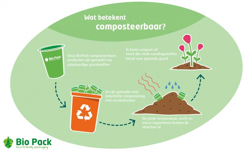 Biopack composteerbare bekers